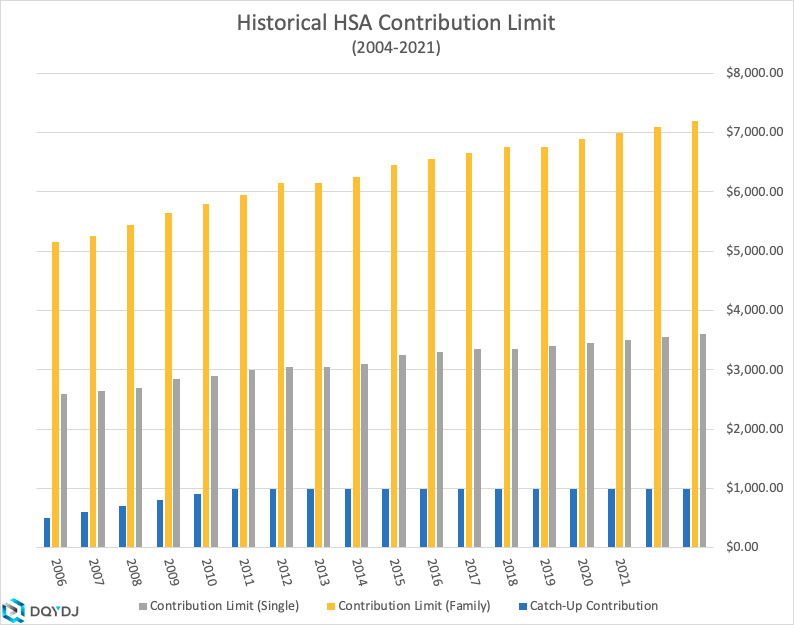 Historical breakdown of HSA contribution limits from 2004-2021