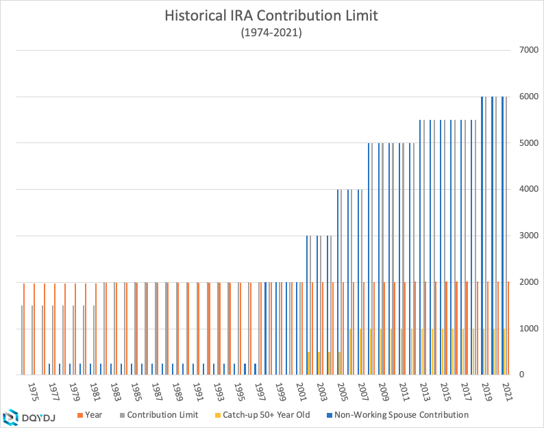 Historical breakdown of IRA contribution limits from 1974-2021