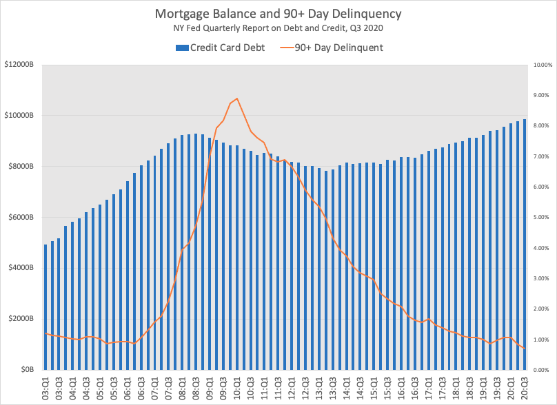 Mortgage balance in America, plus the number of households 90+ days delinquent
