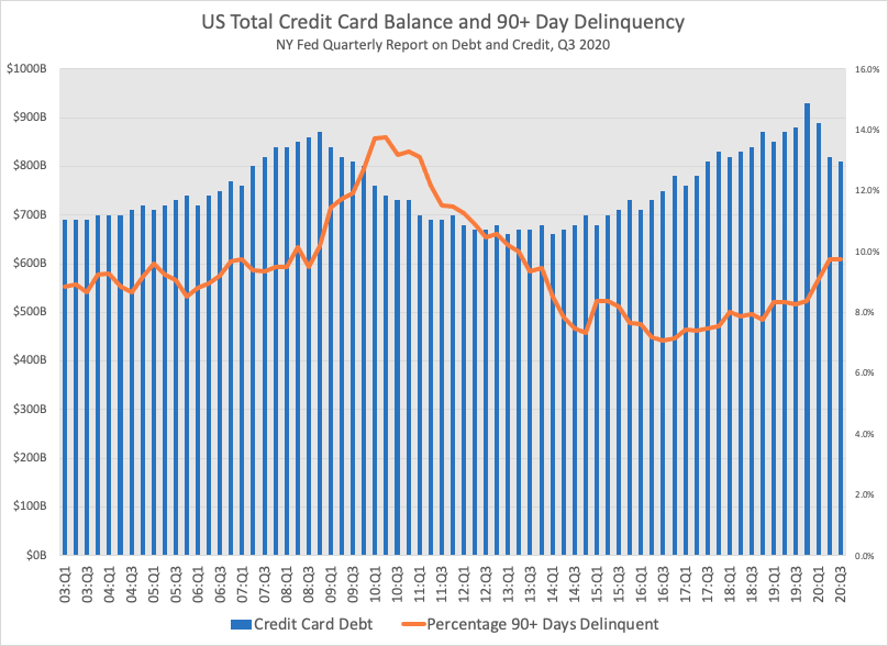 Total credit card balance in America, by quarter, through 2020 Q3.