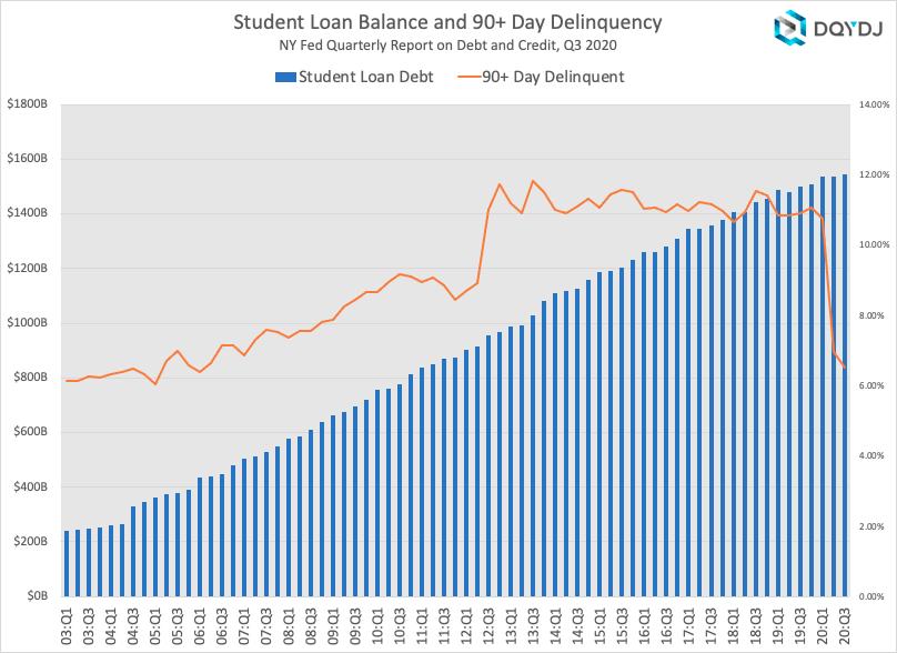 New York Fed Q3 2020 Student Loan Stats & Delinquencies