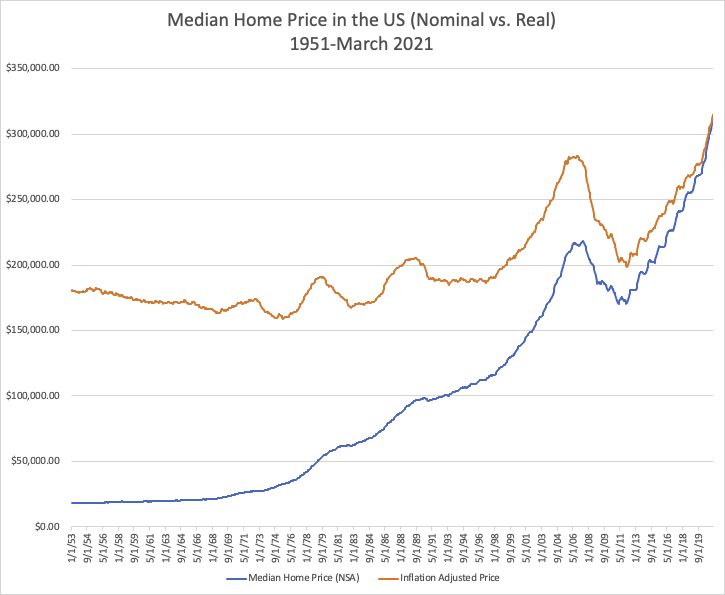 median-home-price-us-nominal-real-1951-mar-2021-2.png