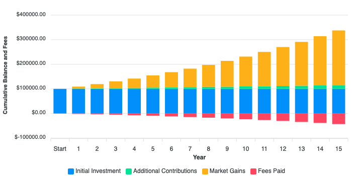 Example fund fee calculator output with a 1.5% annual fee and 8.5% annual return