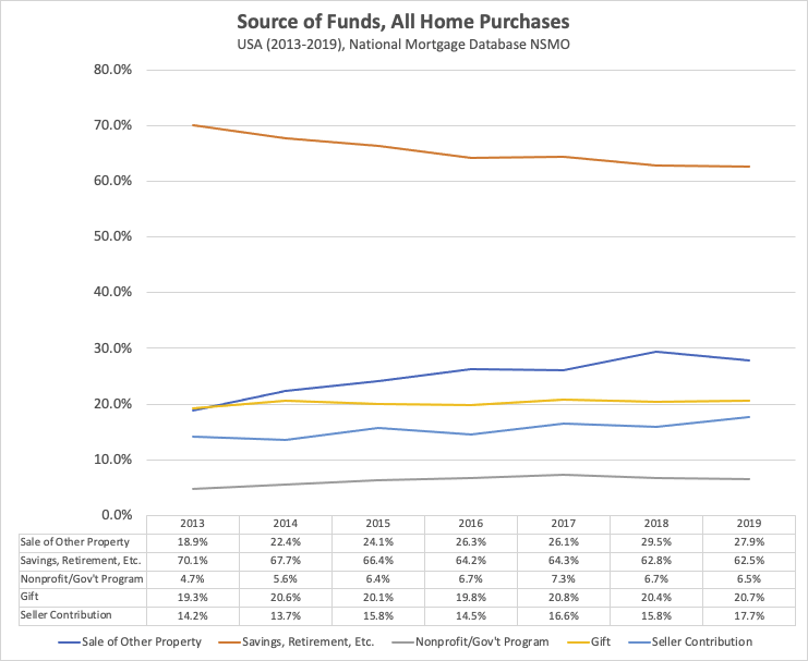 Source of funds for US home purchases, annually, 2013-2019