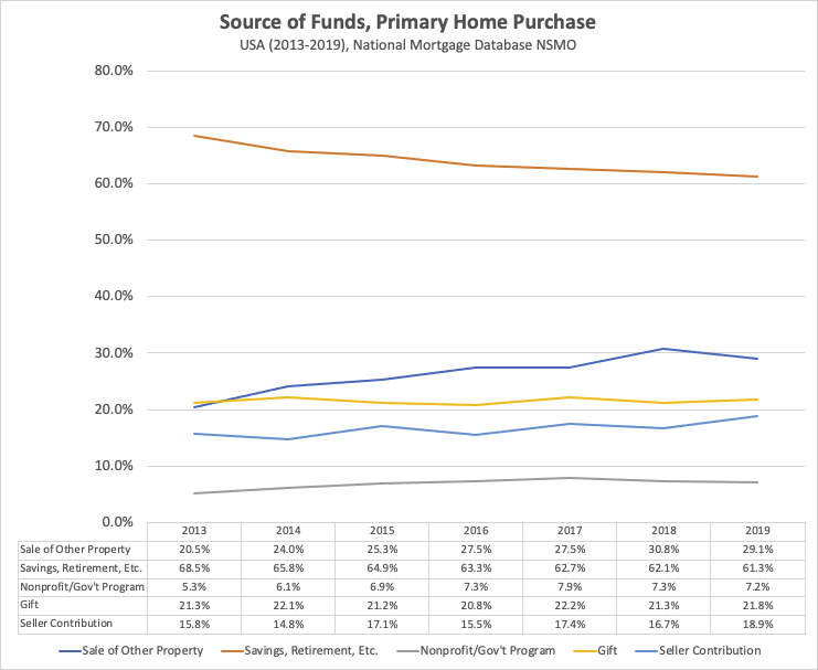 Source of funds for US primary home purchases, annually, 2013-2019