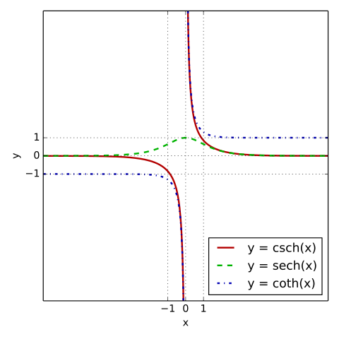 The hyperbolic secant, cosecant, and cotangent on a graph