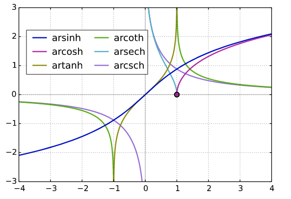 Inverse hyperbolic sine, cosine, tangent, cotangent, secant, and cosecant on a graph