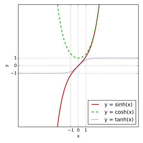 The hyperbolic sine, cosine, and tangent on a graph