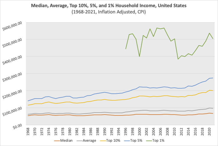 Inflation Adjusted Household Income at selected percentiles from 1968-2021