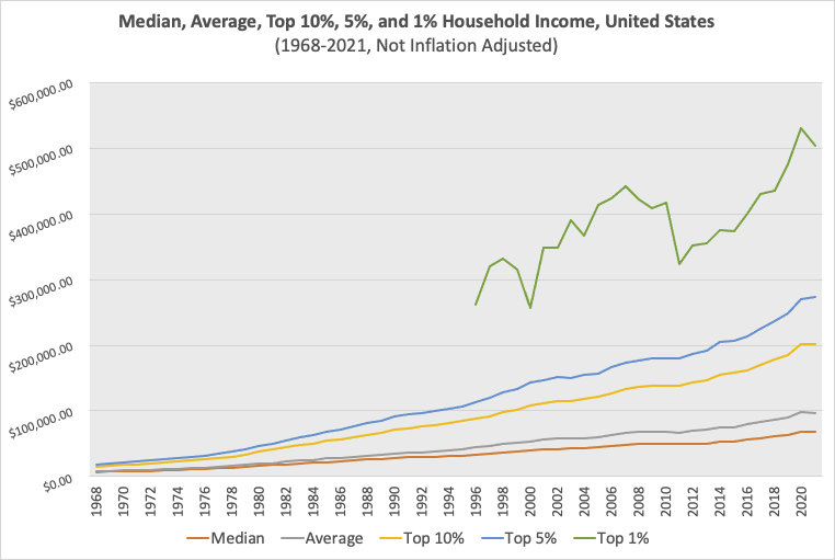 Nominal Household Income at selected percentiles from 1968-2021