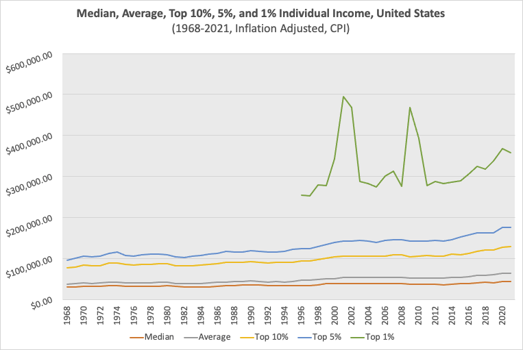 Inflation Adjusted Individual Income at selected percentiles from 1968-2021