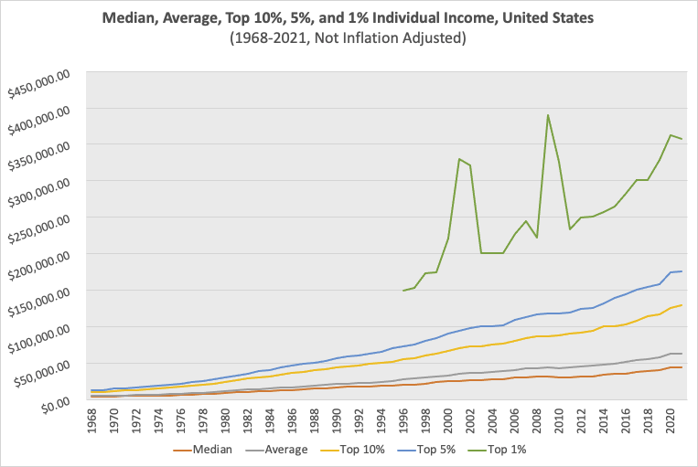 Nominal Individual Income at selected percentiles from 1968-2021