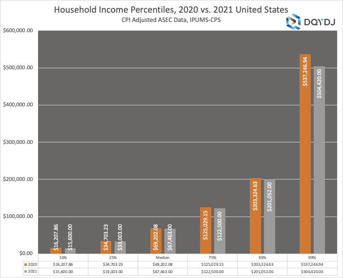 2020 vs 2021 US Household Income Percentile Comparison