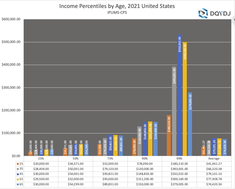 2021 Income by Age, Median, Average, 1%