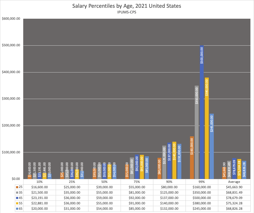 2021 Salary by Age in the US, Median, Average, 1%