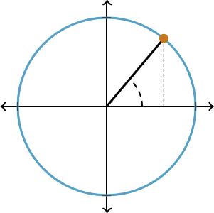 Unit Circle to illustrate trigonometry.